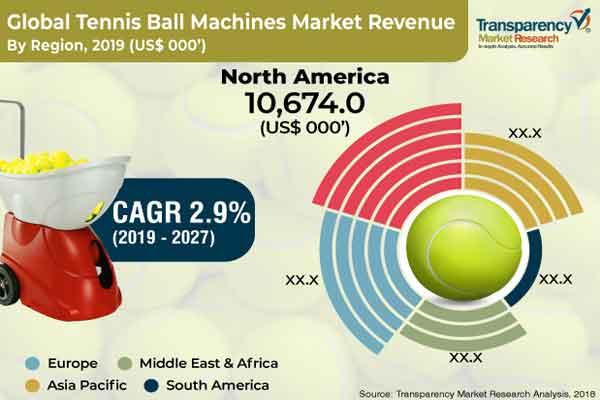 Global Tennis Ball Machines