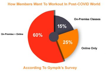 chart fitness Industry